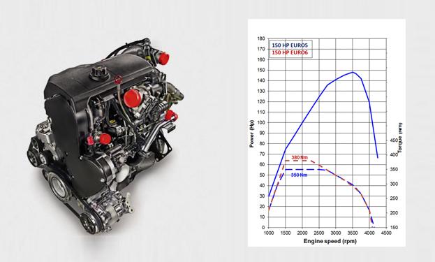 roller team zefiro 2018 235TL motor